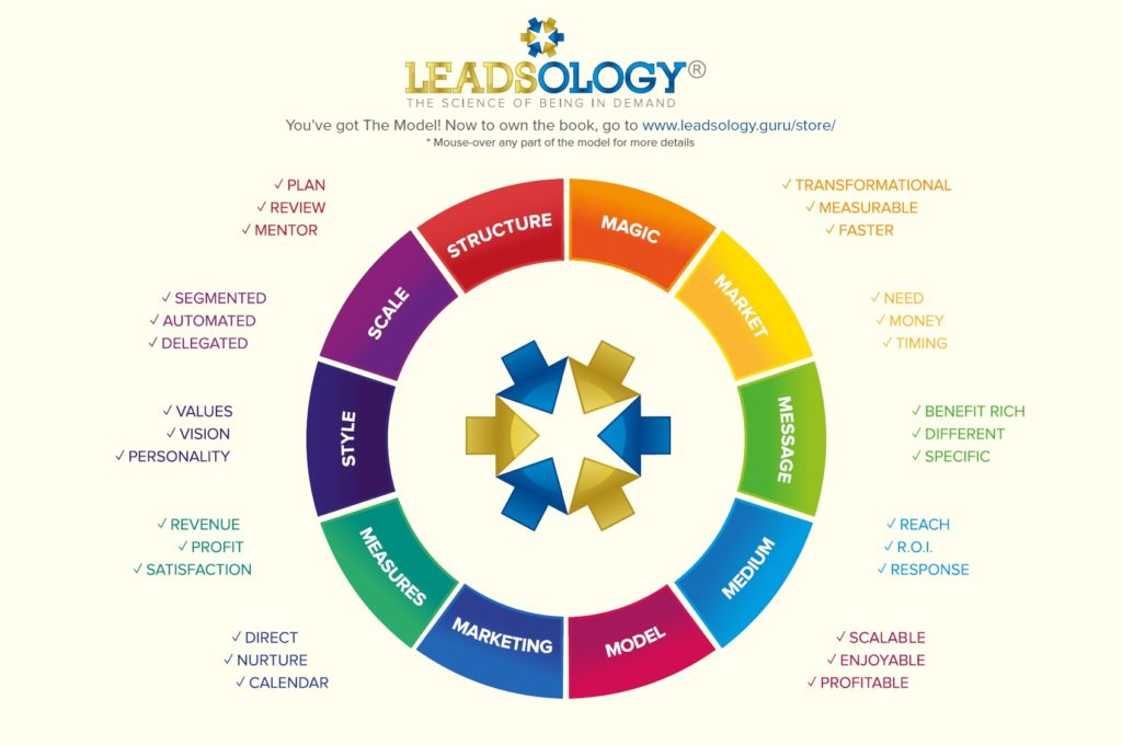 interactive-leadsology-model